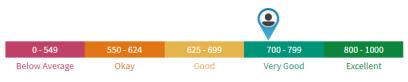 score range