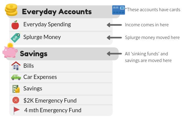 how i manage my money tasha gets frugal