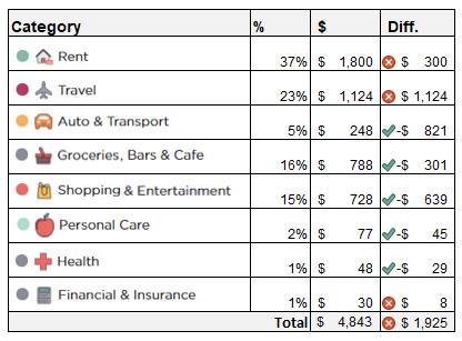 september-spending
