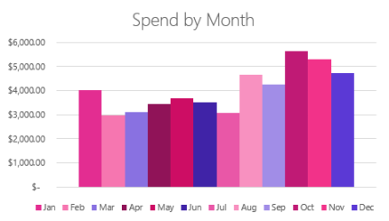 2018-spendbymonth.PNG