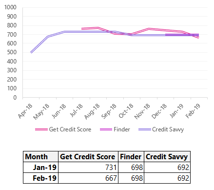 Credit Score line chart for January and February