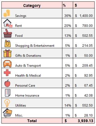 feb-spend-totals