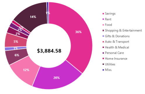 feb-spend