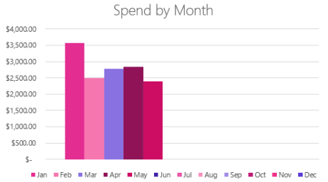 may-spendbymonth.PNG